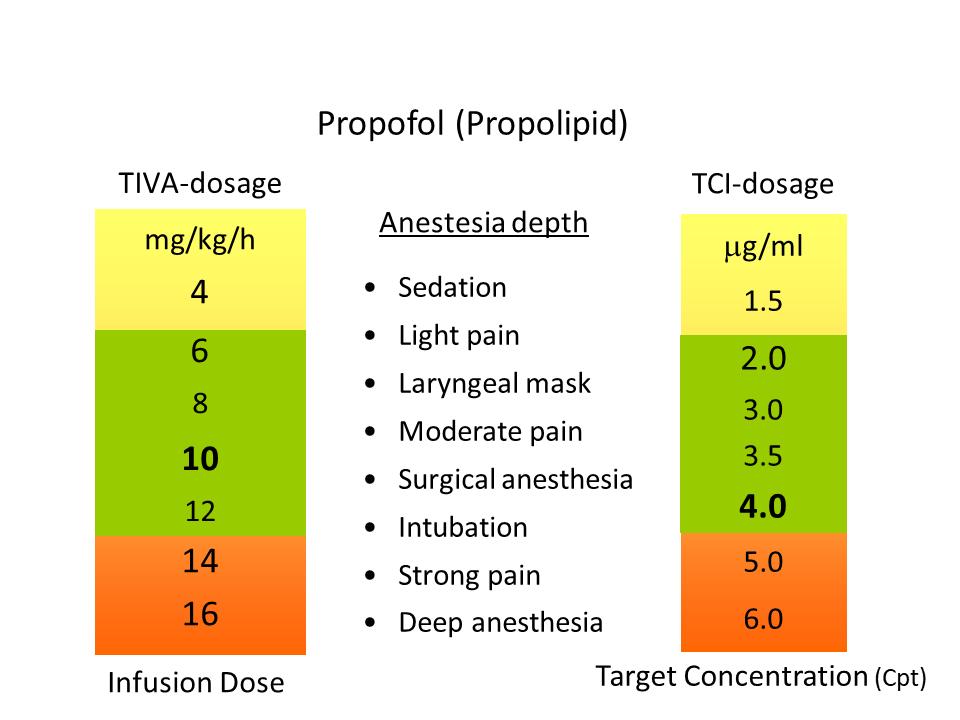 Narkosguiden in englishIntravenous Anesthesia - TCI/TIVA - Narkosguiden in  english