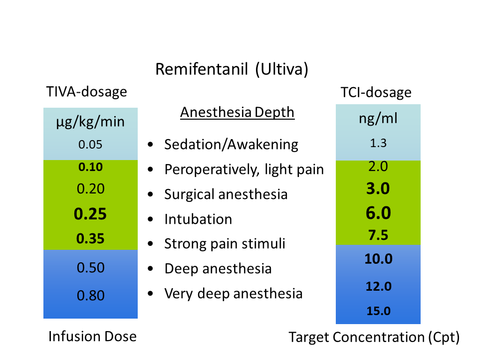 Narkosguiden In English Intravenous Anesthesia Tcitiva